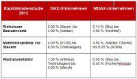 S&P Kapitalkosenstudie - 25 % mehr Unternehmenswert