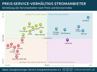 Stromanbieter-Ranking: Preis-Service-Map 2016