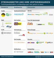 Stromanbieter und ihre Vertriebsmarken: Wer gehört zu wem?
