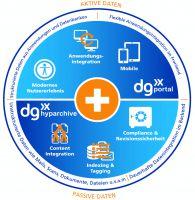 dataglobal veröffentlicht neues Produkt dg portal