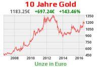 Gold als sicheres Investment