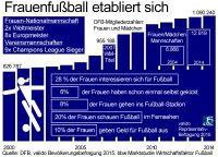Immer mehr Frauen interessieren sich für Fußball  – Umfrage und Marktstudie zur FIFA FrauenWeltmeisterschaft 2