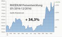 Rhodium erlebt Höhenflug von +34 % in einem Jahr
