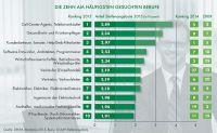 Die zehn am häufigsten gesuchten Berufe