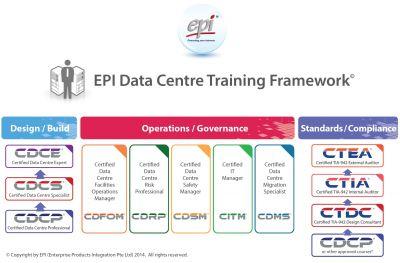 Das EPI Data Centre Training Framework jetzt auch in Deutschland