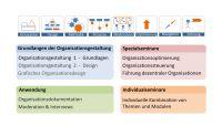 Seminarreihe Organisationsgestaltung auf Basis des Organisationsdesign 2.0