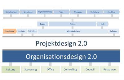 Projektdesign 2.0 auf Basis des Organisationsdesigns 2.0