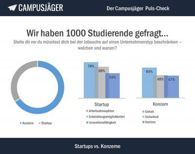 Infografik: Puls-Check Startups vs. Konzerne