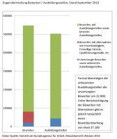 Gegenüberstellung Bewerber / Ausbildungsstellen