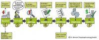 Dr. Benner Prozessoptimierung GmbH