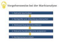 Die Vorgehensweise bei der Marktanalyse, Selbststaendigkeit.de