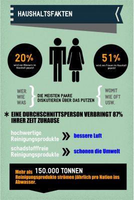 Infografik zu Fakten rund um den Haushalt