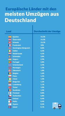 Spanien ist das für Deutsche am meisten bevorzugte Land, um sich