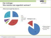 Umfrageergebnis (Quelle: UDI)
