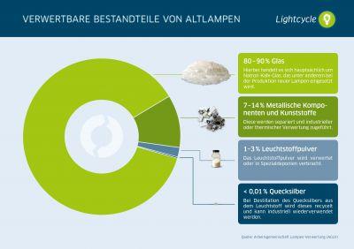 Lightcycle Infografik