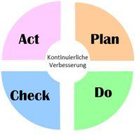 Der PDCA-Zyklus - wichtiges Hilfsmittel zur Umsetzung des Lean Managements