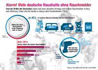 Fast ein Drittel der Deutschen haben laut einer aktuellen Umfrage noch keinen Rauchmelder in Haus oder Wohnung.