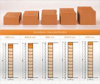 Durch die Höhenausgleichsziegel von Unipor sind individuelle Raumhöhen auch ohne zusätzliche Sägearbeiten realisierbar.