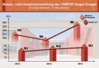 Positive Entwicklung: Der Gesamtumsatz der Unipor-Mitgliedswerke erhöhte sich 2014 von 81 Millionen auf rund 83,1 Millionen Euro.