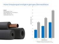 Technische Dämmstoffe im Vergleich: Matte, schwarze FEF-Schäume verhindern die Bildung von Tauwasser bei geringen Dämmstoffdicken.