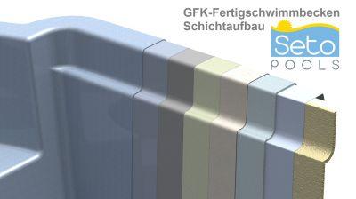 GfK Pool Schichtaufbau