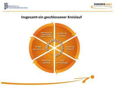 Der Qualitäts-Kreislauf, der zum BAUHERREN-PORTAL führt.
