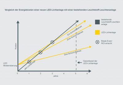 Je nach Schichtsystem rentiert sich eine Investition in moderne LED-Technologie bereits in weniger als drei Jahren. Foto: Wasco