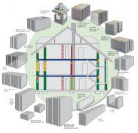 Alles aus einer Hand: Der KLB-Baukasten bietet für jedes Bauvorhaben die pefekte Systemlösung aus Leichtbeton.
