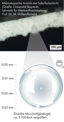 Kleine Kugeln – große Wirkung: Mikroskopisch kleine Hohlglaskugeln regulieren die Temperatur und Feuchtigkeit im Außenputz.