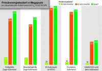 Klassenprimus: Bei der Energieeffizienz in der Herstellung liegt Leichtbeton weit vor den anderen Mauerwerksgattungen.