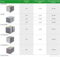 KLB stellt die Direktschalldämm-Maße Rw,Bau,Ref für seine hochwärmedämmenden Mauersteine zur Verfügung.