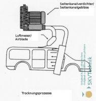 Abblasen von Wasseranhaftungen an Fahrzeugen nach der Wagenwäsche