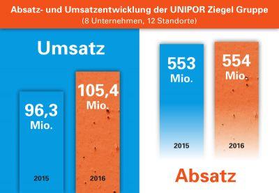 Aufwärtstrend: Die Unipor-Mitgliedswerke konnten ihren Gesamtumsatz 2016 um 9,4 Prozent steigern (Grafik: Unipor, München).