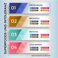 """Infografik """"4 Superfoods und Nahrungsmittel-Intoleranzen"""""""
