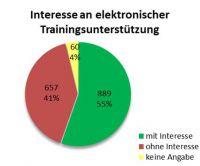 Das GeWINO untersucht die Akzeptanz elektronischer Trainingsunterstützung (Gesundheitsapps, Wearables und Co) - www.gewino.de