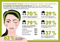 Die Gesichtshaut ist ein sensibles Thema für fast jede Frau.