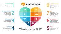 Physiotherapiesoftware heute virtuell und vielfältig