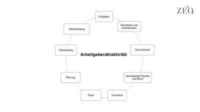 Abbildung 1: Zentrale Aspekte der Arbeitgeberattraktivität