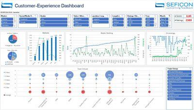 SEFICON Customer-Experience Dashboard