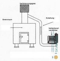 Verbrennungsvorgänge durch Seitenkanalverdichter befördern