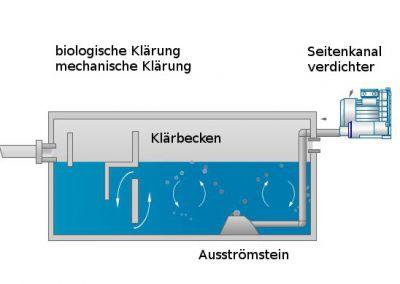SKVTechnik lässt durch Seitenkanalverdichter auch Abwasser sprudeln.