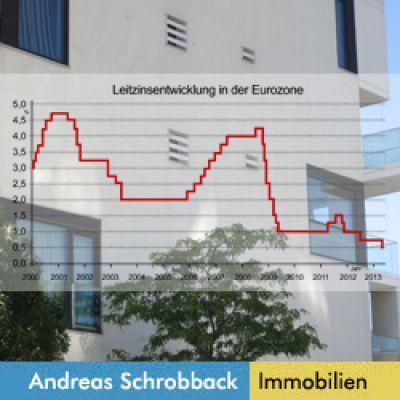 Andreas Schrobback Finanzen