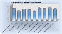 Solide Bewertungen der Mitarbeiter werten die Arbeitgebermarke auf
