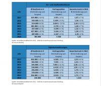 Preisentwicklung von Hamburger Ein- und Zweifamilienhäuser und Eigentumswohnungen