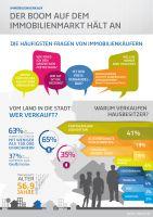 Maklaro Infografik zum Immobilienverkauf
