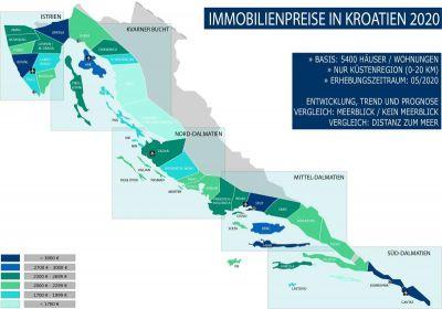 Immobilienpreise in Kroatien im Jahr 2020 - eine Studie der Agentur Panorama Scouting.