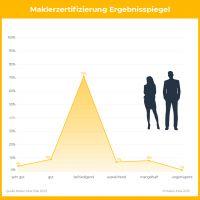 Makler-Lotse.de, die Rating-Agentur für Immobilienmakler
