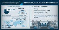 Markt für industrielle Bodenbeschichtungen wird um 7,2% CAGR wachsen und bis 2024 EUR 6,1 Mrd. erreichen