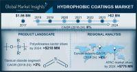 Marktgröße hydrophober Beschichtungen über 1,75 Mrd. Euro bis 2024