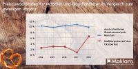 Preiszuwachsraten für Wie'n-Bier und Quadratmeter in München der letzten 5 Jahre. Auch ohne Hintergrund zu bekommen.